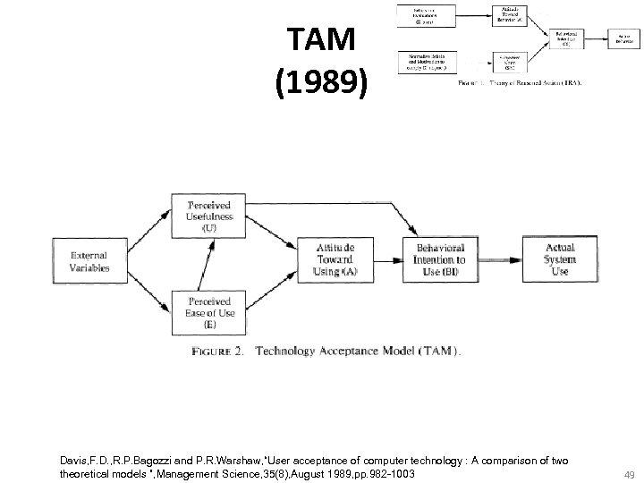 "TAM (1989) Davis, F. D. , R. P. Bagozzi and P. R. Warshaw, ""User"