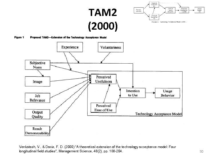 "TAM 2 (2000) Venkatesh, V. , & Davis, F. D. (2000) ""A theoretical extension"