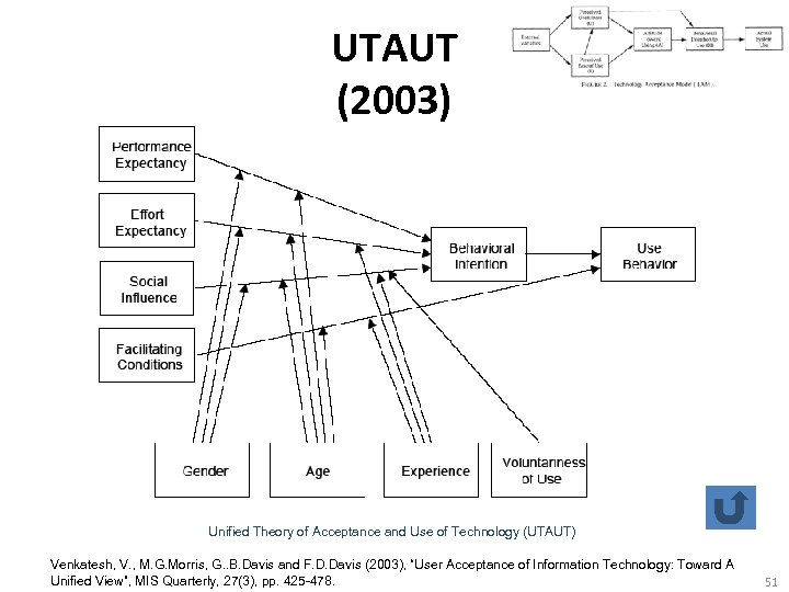 UTAUT (2003) Unified Theory of Acceptance and Use of Technology (UTAUT) Venkatesh, V. ,
