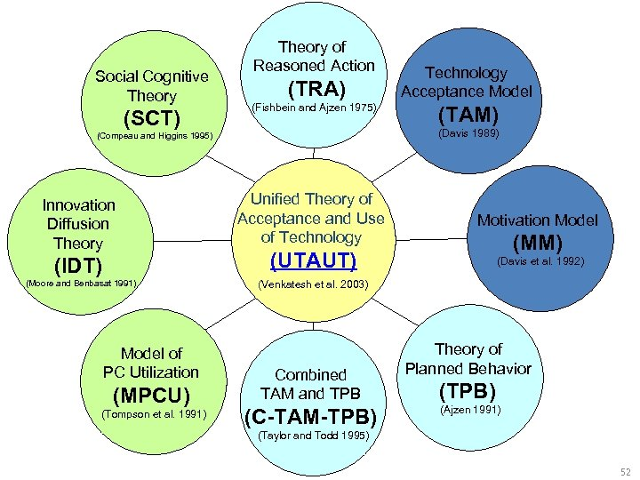Social Cognitive Theory (SCT) Theory of Reasoned Action (TRA) (Fishbein and Ajzen 1975) (IDT)