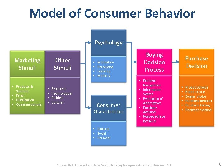 Model of Consumer Behavior Psychology Marketing Stimuli • Products & Services • Price •