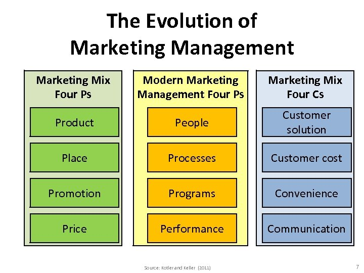 The Evolution of Marketing Management Marketing Mix Four Ps Modern Marketing Management Four Ps