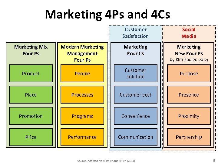 Marketing 4 Ps and 4 Cs Customer Satisfaction Social Media Marketing Four Cs Marketing