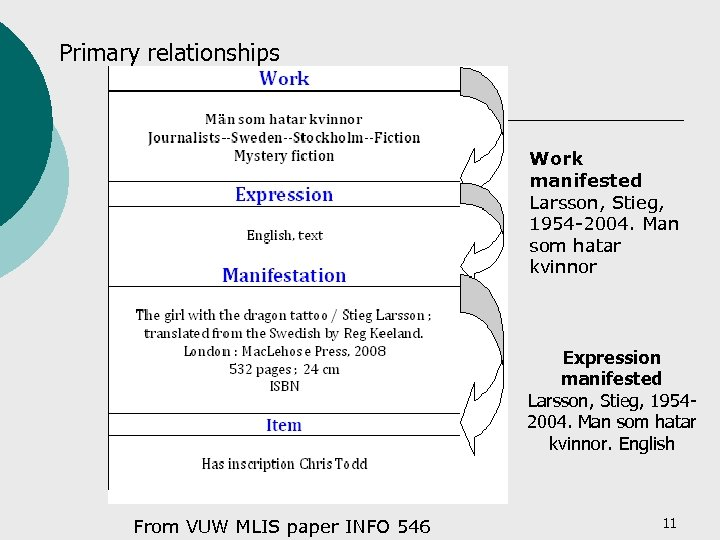 Primary relationships Work manifested Larsson, Stieg, 1954 -2004. Man som hatar kvinnor Expression manifested