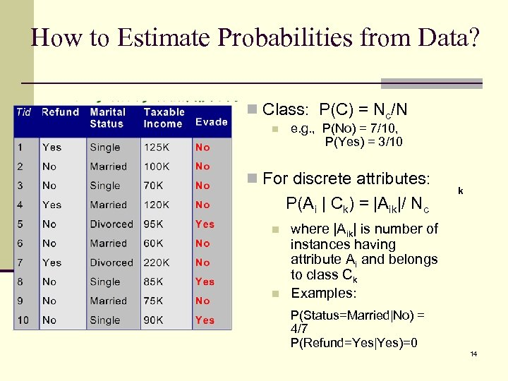 How to Estimate Probabilities from Data? n Class: P(C) = Nc/N n e. g.