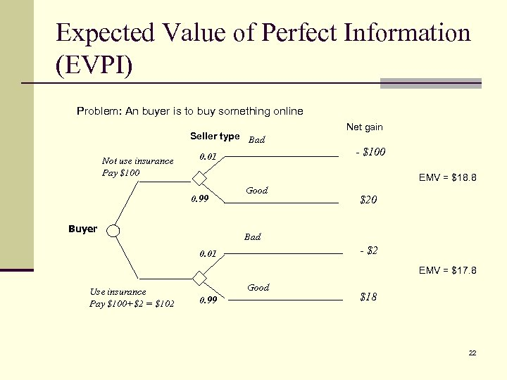 Expected Value of Perfect Information (EVPI) Problem: An buyer is to buy something online