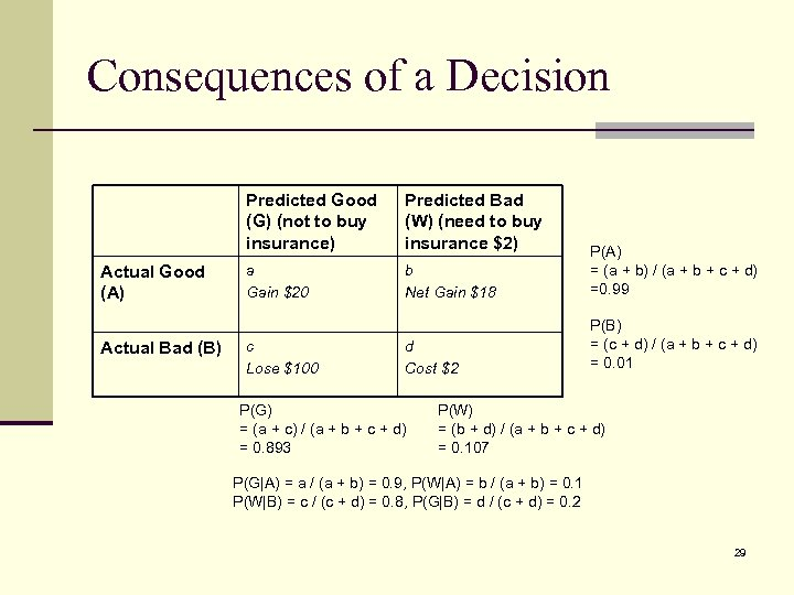 Consequences of a Decision Predicted Good (G) (not to buy insurance) Actual Good (A)