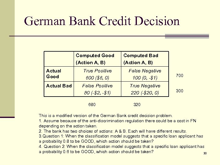 German Bank Credit Decision Computed Good (Action A, B) Computed Bad (Action A, B)