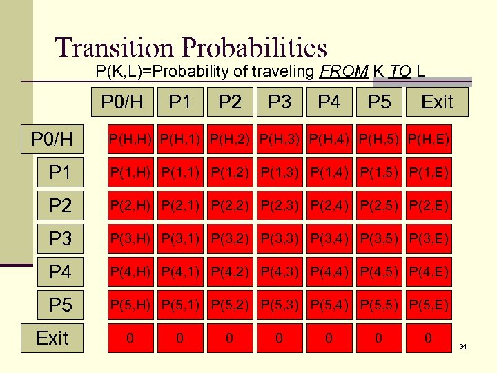 Transition Probabilities P(K, L)=Probability of traveling FROM K TO L P 0/H P 1