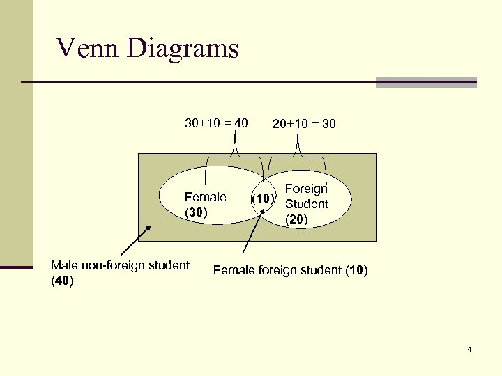 Venn Diagrams 30+10 = 40 Female (30) Male non-foreign student (40) 20+10 = 30