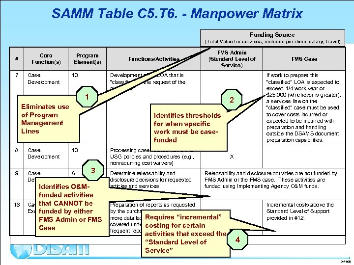 SAMM Table C 5. T 6. - Manpower Matrix Funding Source (Total Value for