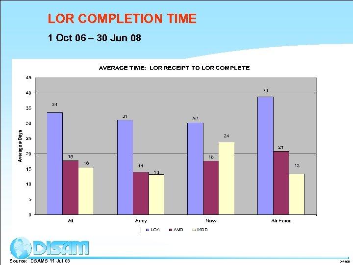 LOR COMPLETION TIME 1 Oct 06 – 30 Jun 08 Source: DSAMS 11 Jul