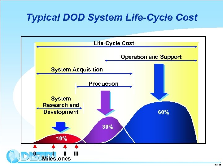 Typical DOD System Life-Cycle Cost Operation and Support System Acquisition Production System Research and