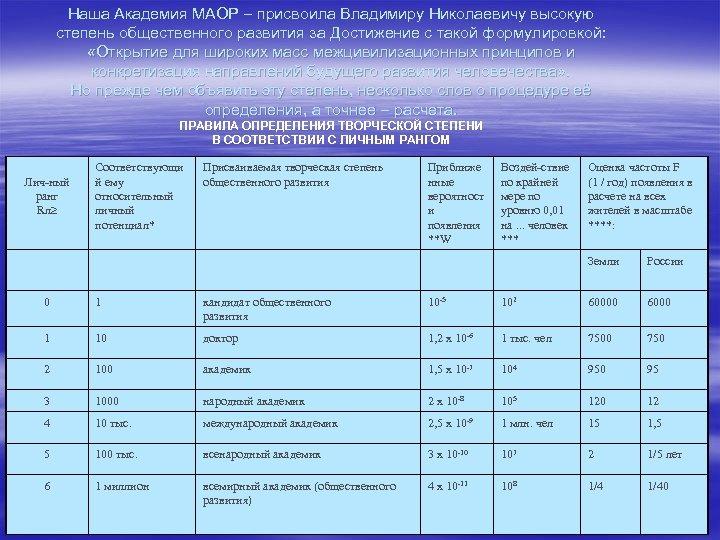 Наша Академия МАОР присвоила Владимиру Николаевичу высокую степень общественного развития за Достижение с такой