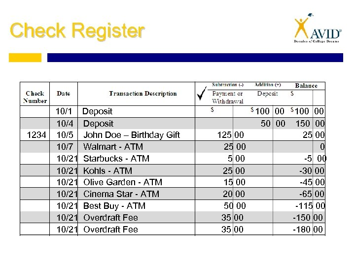 Check Register 1234 10/1 10/4 10/5 10/7 10/21 10/21 Deposit John Doe – Birthday