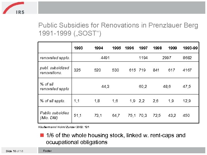 """Public Subsidies for Renovations in Prenzlauer Berg 1991 -1999 (""""SOST"""") 1993 1994 renovated appts."""