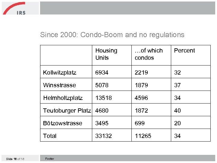 Since 2000: Condo-Boom and no regulations Housing Units Percent Kollwitzplatz 6934 2219 32 Winsstrasse