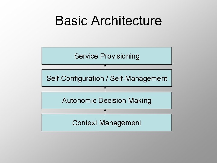 Basic Architecture Service Provisioning Self-Configuration / Self-Management Autonomic Decision Making Context Management