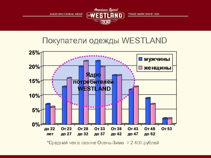 Покупатели одежды WESTLAND Ядро потребителей WESTLAND *Средний чек в сезоне Осень-Зима = 2 400