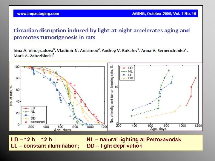 LD – 12 h. : 12 h. ; LL – constant illumination; NL –