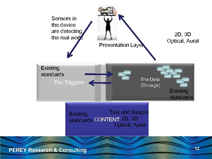Sensors in the device are detecting the real world Presentation Layer Existing standards The