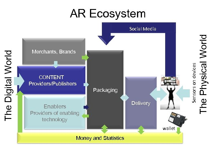 AR Ecosystem CONTENT Providers/Publishers Packaging Delivery Enablers Providers of enabling technology wallet Money and