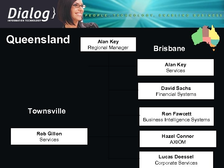 Queensland Alan Key Regional Manager Brisbane Alan Key Services David Sachs Financial Systems Townsville