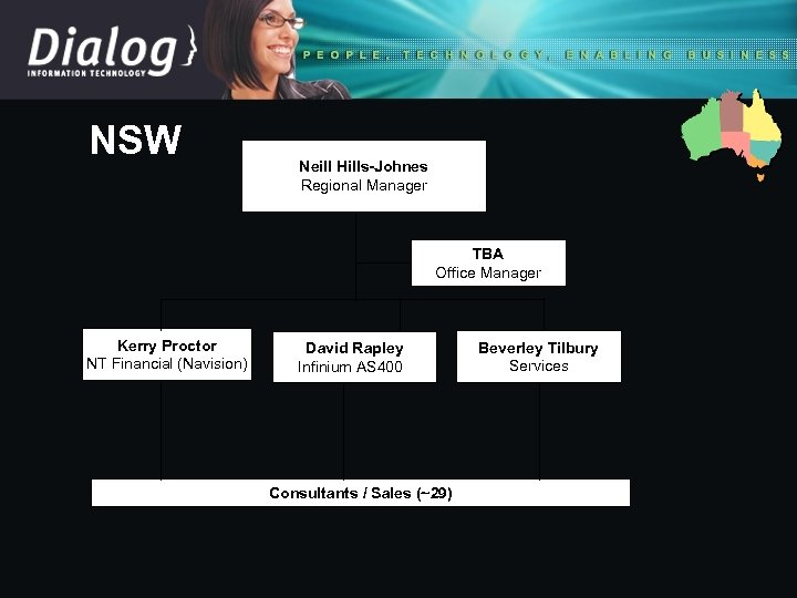 NSW Neill Hills-Johnes Regional Manager TBA Office Manager Kerry Proctor NT Financial (Navision) David