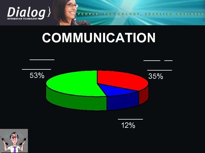 COMMUNICATION _______ 53% ____ __ ______ 35% ______ 12%