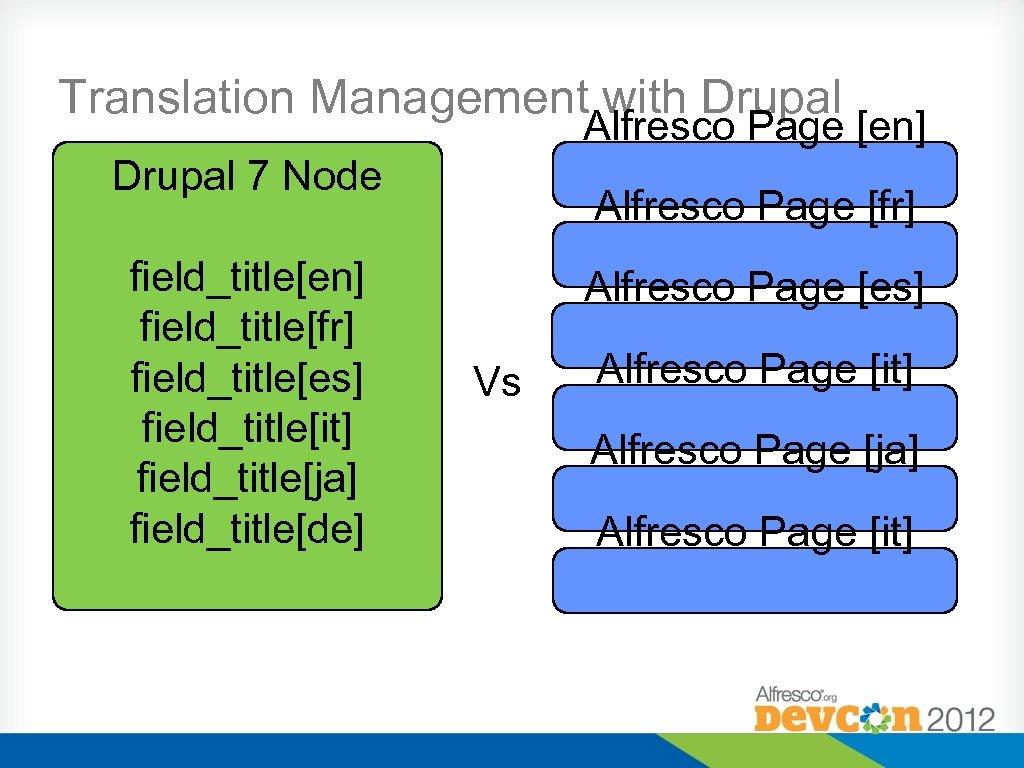Translation Management with Drupal Alfresco Page [en] Drupal 7 Node field_title[en] field_title[fr] field_title[es] field_title[it]