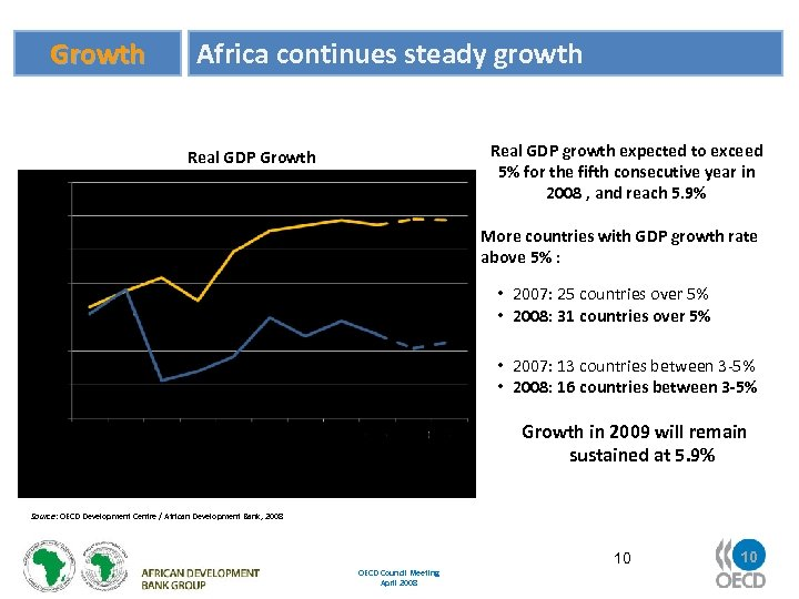 Growth Africa continues steady growth Real GDP growth expected to exceed 5% for the