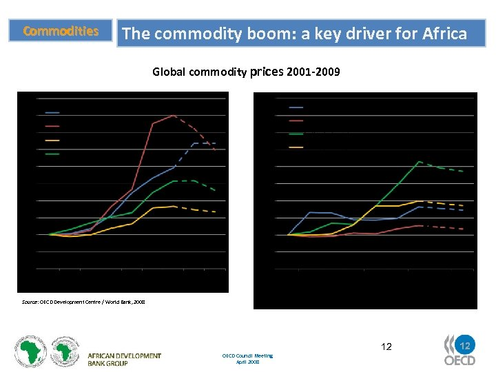 Commodities The commodity boom: a key driver for Africa Global commodity prices 2001 -2009