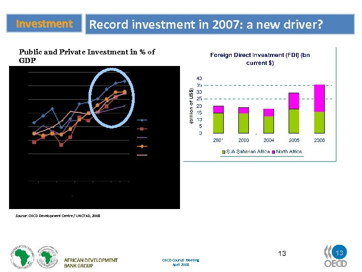 Investment Record investment in 2007: a new driver? Public and Private Investment in %