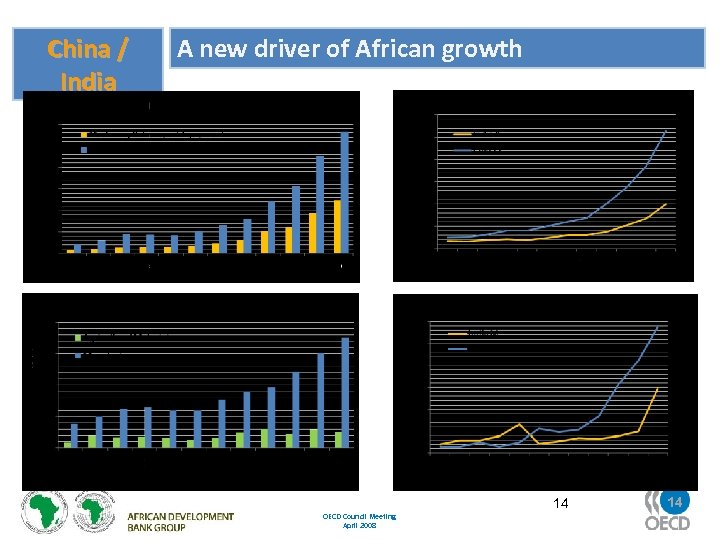 China / India A new driver of African growth OECD Council Meeting April 2008