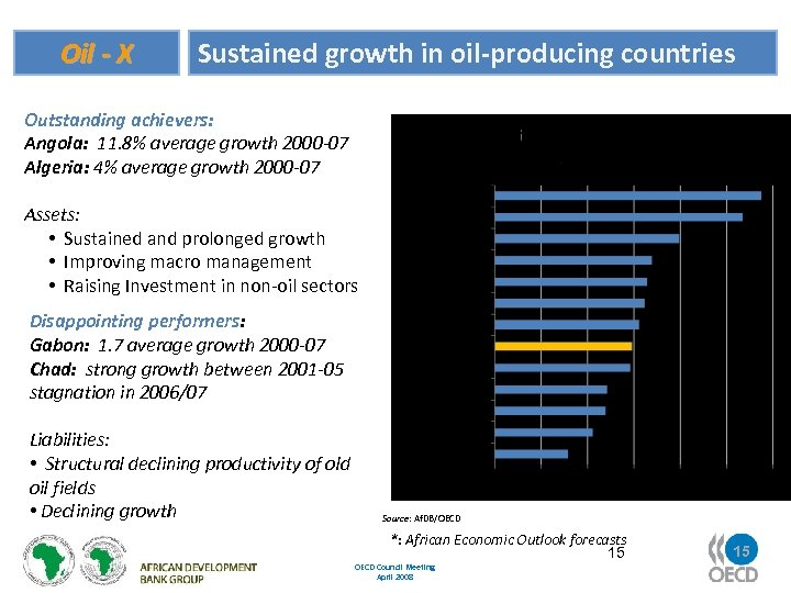 Oil - X Sustained growth in oil-producing countries Outstanding achievers: Angola: 11. 8% average