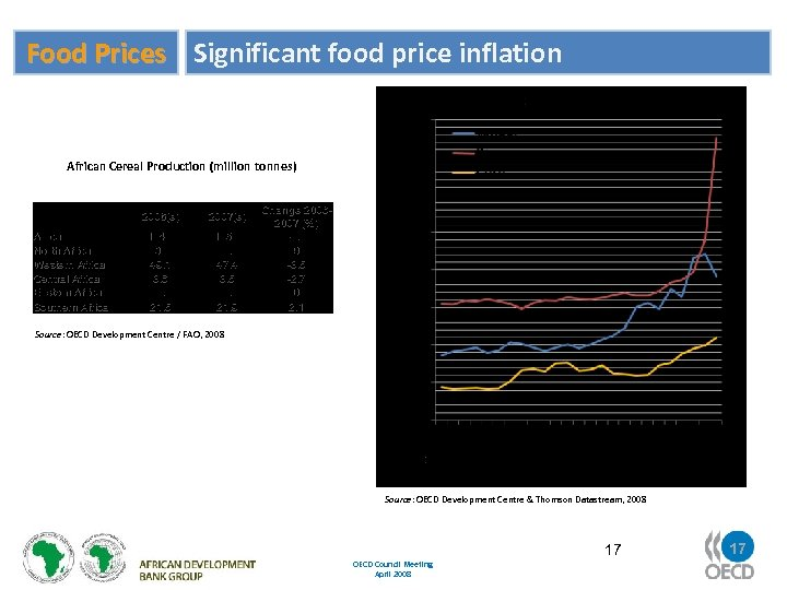 Food Prices Significant food price inflation African Cereal Production (million tonnes) Africa North Africa