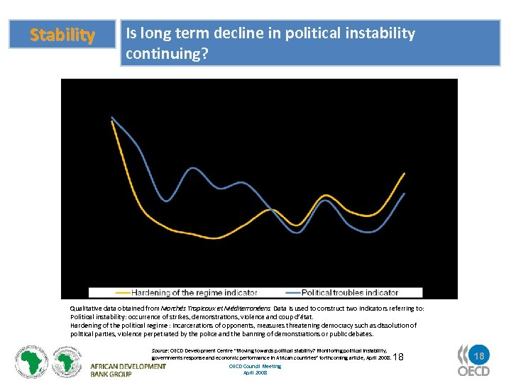 Stability Is long term decline in political instability continuing? Regime Hardening (LHS) Qualitative data