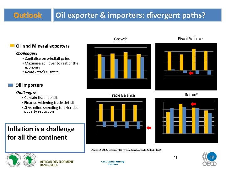 Outlook Oil exporter & importers: divergent paths? Growth Fiscal Balance Oil and Mineral exporters
