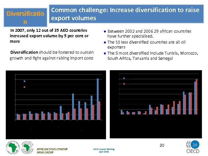 Common challenge: Increase diversification to raise Diversificatio export volumes n In 2007, only 12