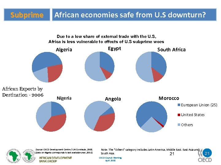 Subprime African economies safe from U. S downturn? Due to a low share of