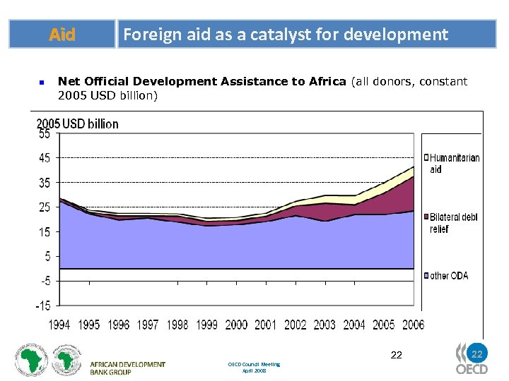 Aid n Foreign aid as a catalyst for development Net Official Development Assistance to