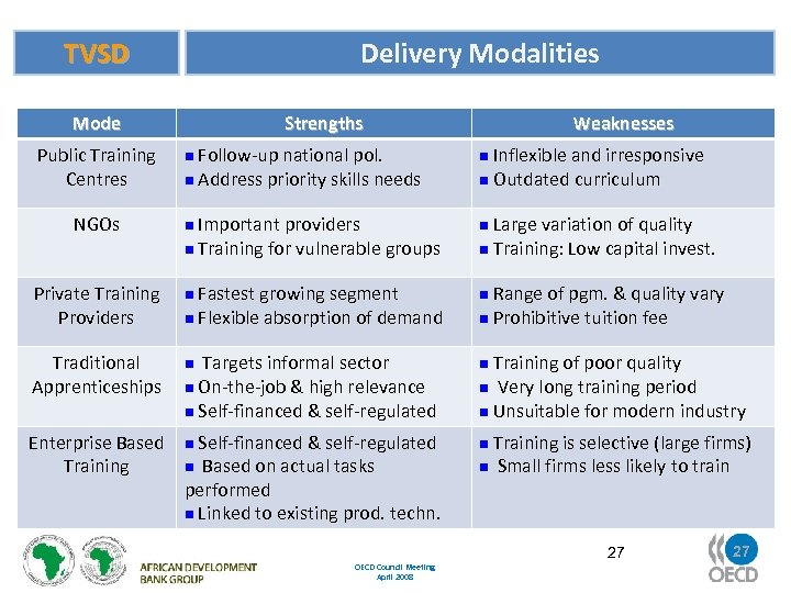 TVSD Mode Public Training Centres Delivery Modalities Strengths Weaknesses n Follow-up national pol. n