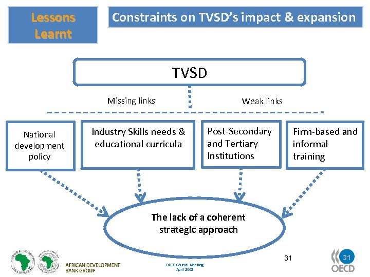 Lessons Learnt Constraints on TVSD's impact & expansion TVSD Missing links National development policy