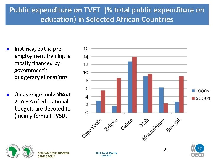 Public expenditure on TVET (% total public expenditure on education) in Selected African Countries