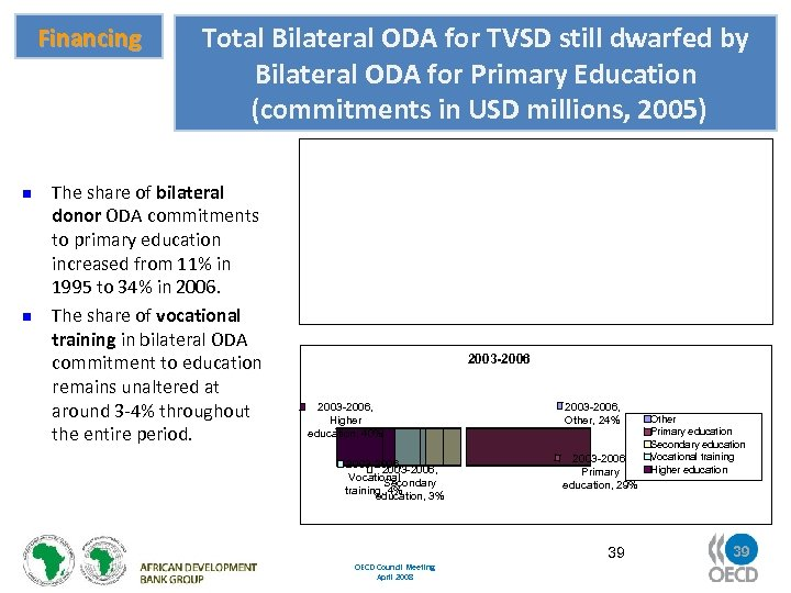 Financing n n Total Bilateral ODA for TVSD still dwarfed by Bilateral ODA for