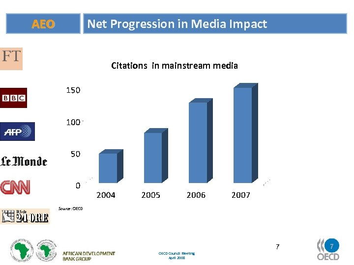 Net Progression in Media Impact AEO Citations in mainstream media Source: OECD Council Meeting