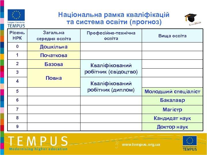 Національна рамка кваліфікацій та система освіти (прогноз) Рівень НРК Загальна середня освіта 0 Дошкільна
