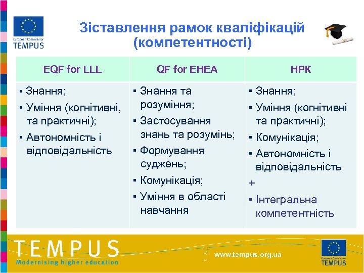 Зіставлення рамок кваліфікацій (компетентності) EQF for LLL ▪ Знання; QF for EHEA ▪ Знання