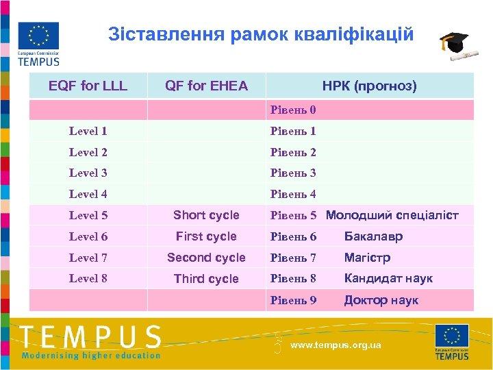 Зіставлення рамок кваліфікацій EQF for LLL QF for EHEA НРК (прогноз) Рівень 0 Level