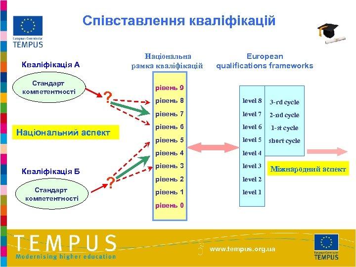Співставлення кваліфікацій Національна рамка кваліфікацій Кваліфікація А Стандарт компетентності ? European qualifications frameworks рівень